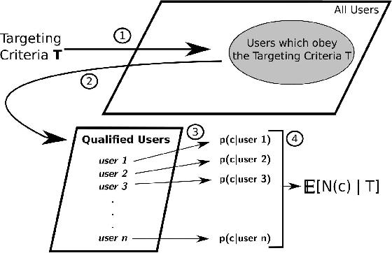 Figure 4 for Towards Data Quality Assessment in Online Advertising