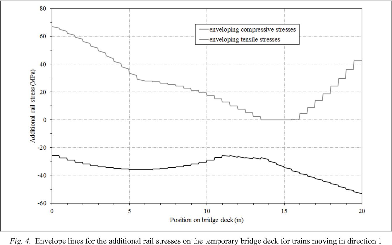Figure 4 from 05 34: Influence of temporary bridge decks on