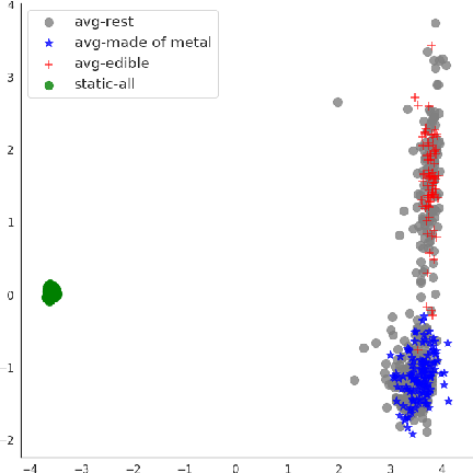 Figure 4 for Modelling General Properties of Nouns by Selectively Averaging Contextualised Embeddings