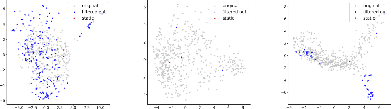 Figure 2 for Modelling General Properties of Nouns by Selectively Averaging Contextualised Embeddings