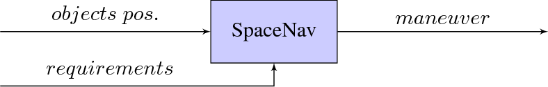 Figure 2 for Space Navigator: a Tool for the Optimization of Collision Avoidance Maneuvers