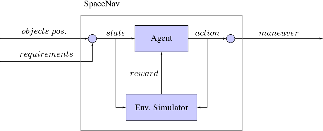 Figure 4 for Space Navigator: a Tool for the Optimization of Collision Avoidance Maneuvers