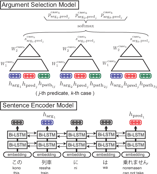 Figure 3 for Neural Adversarial Training for Semi-supervised Japanese Predicate-argument Structure Analysis