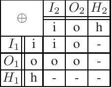 Figure 1 for Modularity Aspects of Disjunctive Stable Models