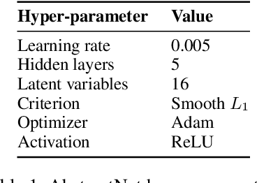 Figure 2 for Learning Abstract Task Representations