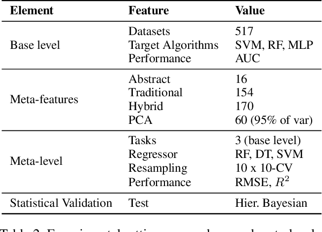 Figure 4 for Learning Abstract Task Representations