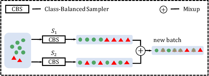 Figure 3 for Label-Occurrence-Balanced Mixup for Long-tailed Recognition