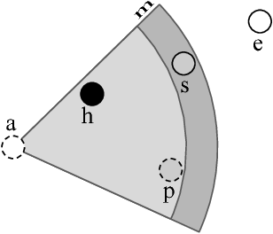 Figure 3 for Unsupervised Data Uncertainty Learning in Visual Retrieval Systems