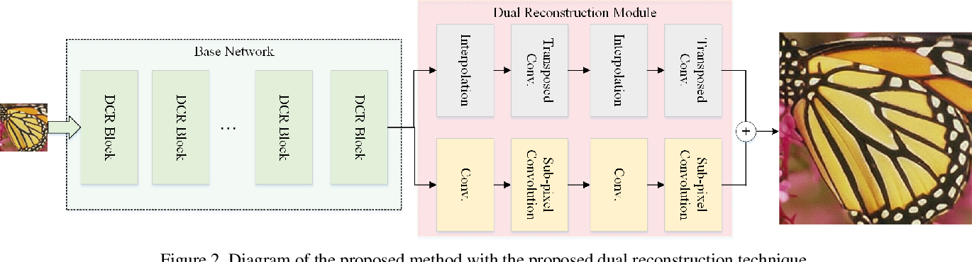 Figure 3 for Dual Reconstruction with Densely Connected Residual Network for Single Image Super-Resolution
