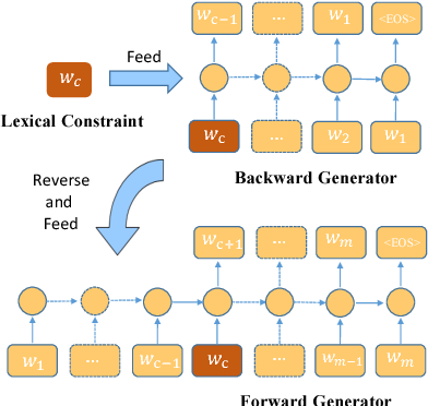 Figure 1 for BFGAN: Backward and Forward Generative Adversarial Networks for Lexically Constrained Sentence Generation