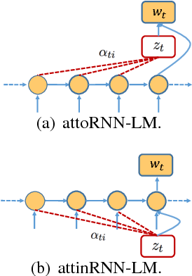 Figure 3 for BFGAN: Backward and Forward Generative Adversarial Networks for Lexically Constrained Sentence Generation
