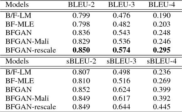 Figure 4 for BFGAN: Backward and Forward Generative Adversarial Networks for Lexically Constrained Sentence Generation