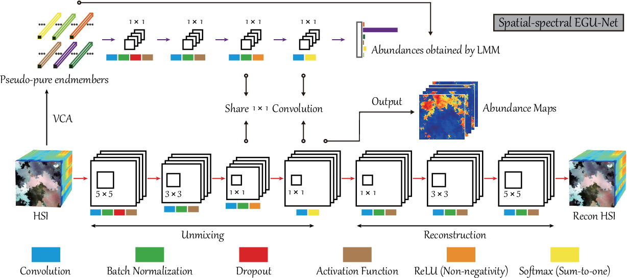 Figure 3 for Endmember-Guided Unmixing Network (EGU-Net): A General Deep Learning Framework for Self-Supervised Hyperspectral Unmixing