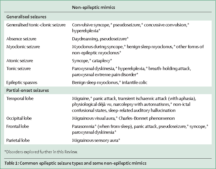 Table 1 from The borderland of epilepsy: clinical and molecular