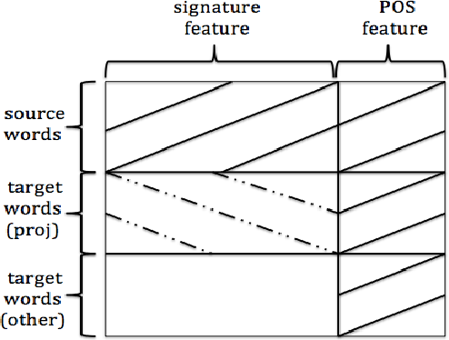 Figure 4 from Annotation Projection-based Representation