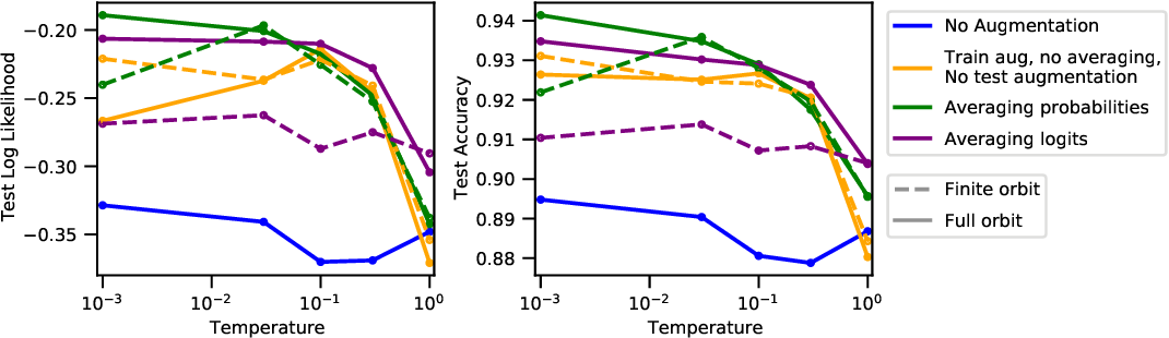 Figure 2 for Data augmentation in Bayesian neural networks and the cold posterior effect
