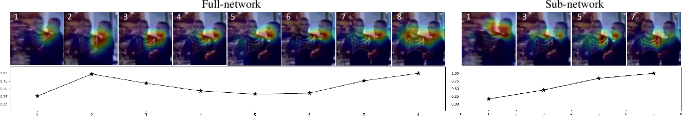 Figure 1 for A3D: Adaptive 3D Networks for Video Action Recognition
