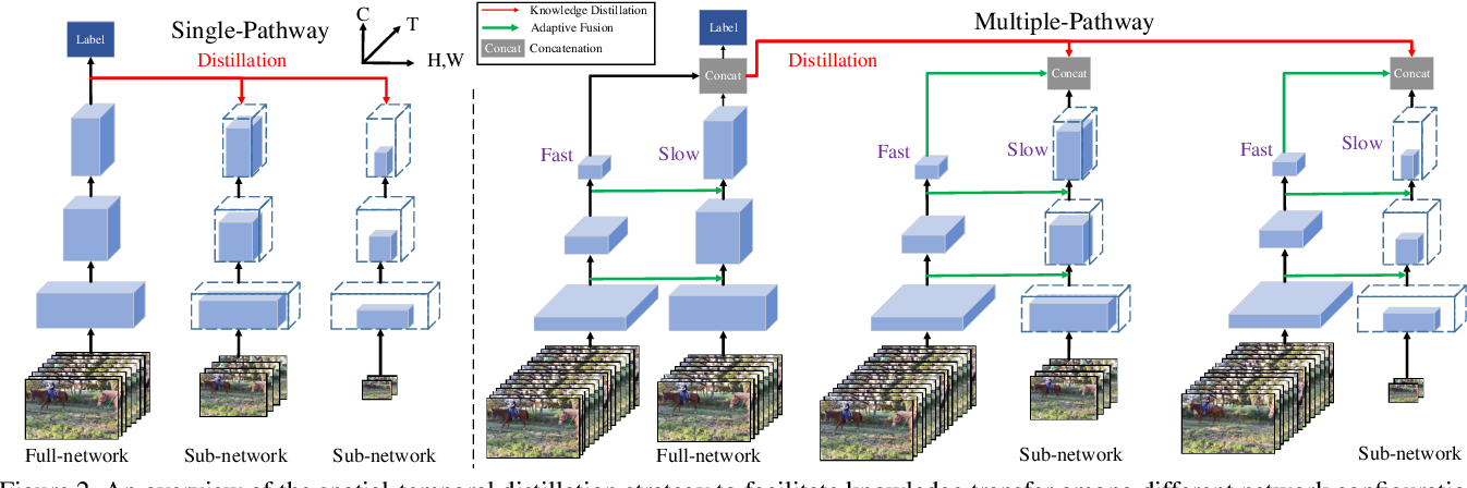 Figure 3 for A3D: Adaptive 3D Networks for Video Action Recognition