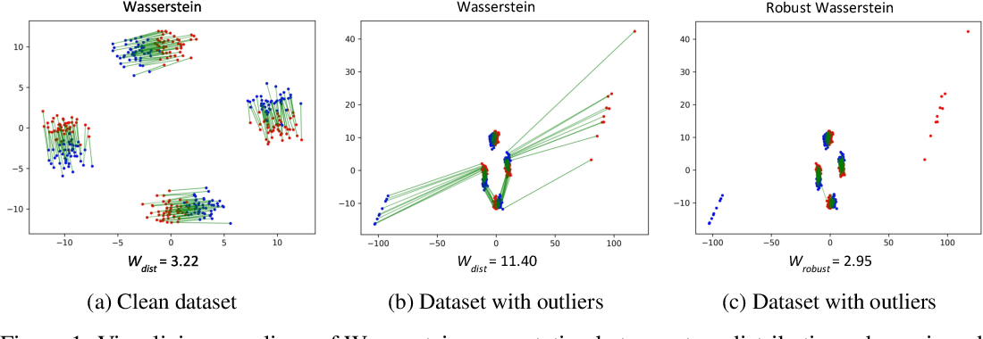 Figure 1 for Robust Optimal Transport with Applications in Generative Modeling and Domain Adaptation