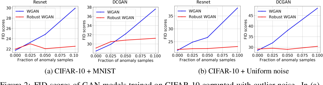 Figure 2 for Robust Optimal Transport with Applications in Generative Modeling and Domain Adaptation