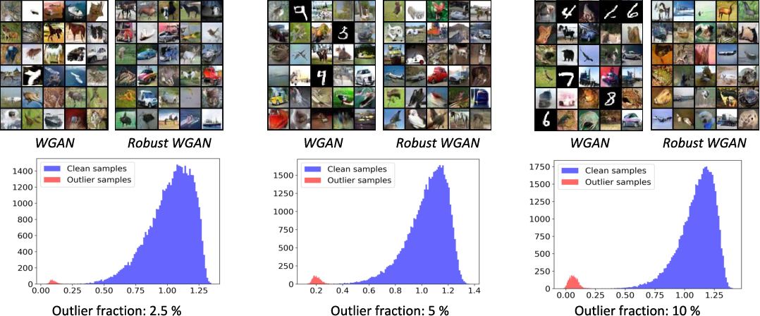 Figure 4 for Robust Optimal Transport with Applications in Generative Modeling and Domain Adaptation