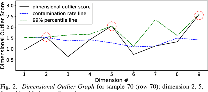 Figure 2 for COPOD: Copula-Based Outlier Detection