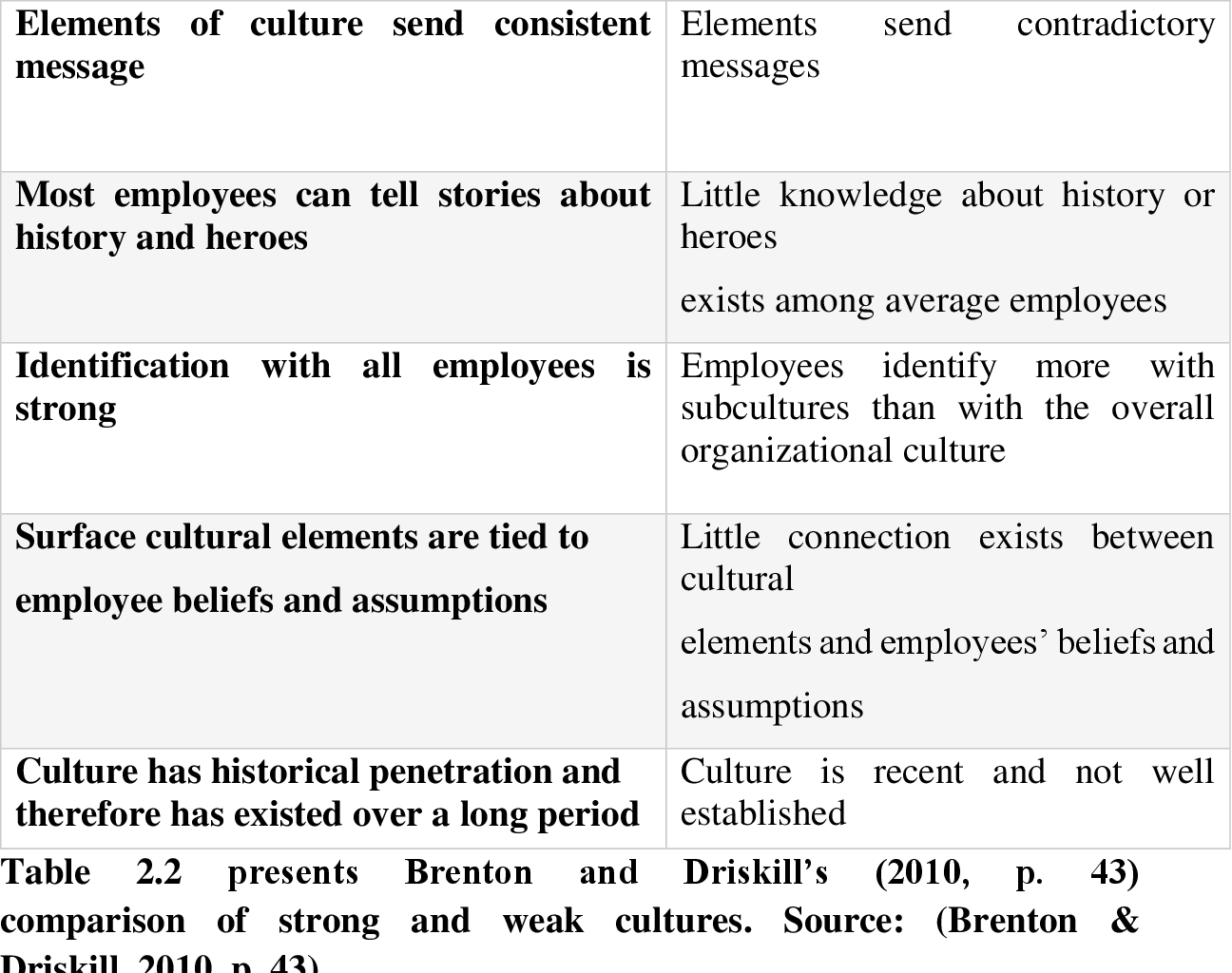 PDF] The Impact of Organizational Culture on Managerial