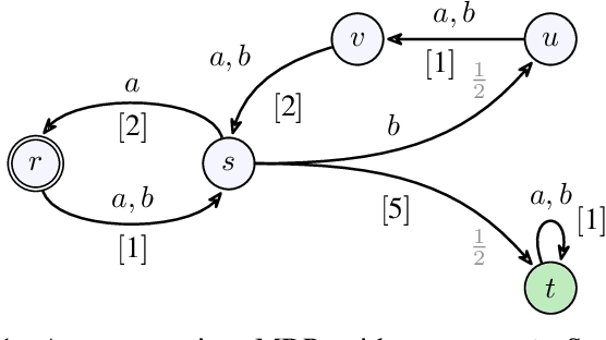Figure 1 for Polynomial-Time Algorithms for Multi-Agent Minimal-Capacity Planning