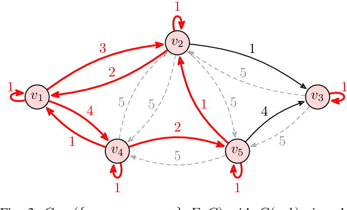 Figure 3 for Polynomial-Time Algorithms for Multi-Agent Minimal-Capacity Planning