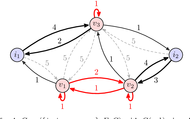 Figure 4 for Polynomial-Time Algorithms for Multi-Agent Minimal-Capacity Planning