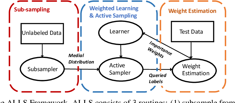 Figure 1 for Active Learning under Label Shift
