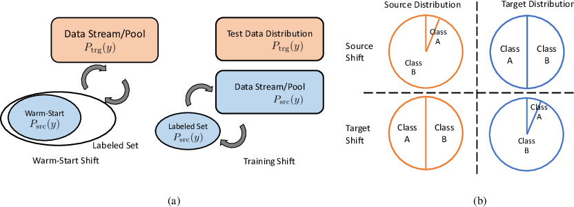 Figure 3 for Active Learning under Label Shift