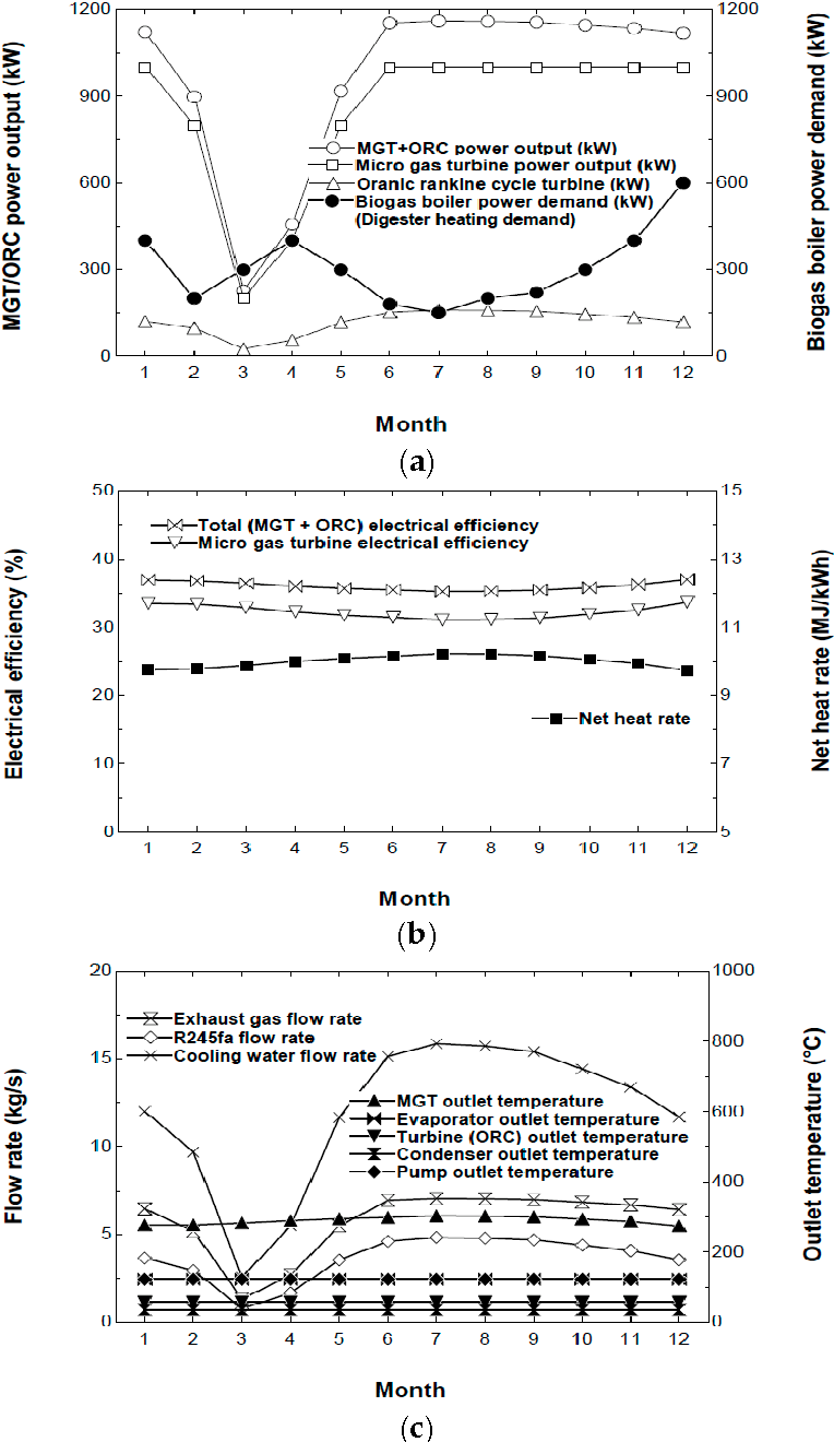 Thermodynamic Performance Analysis Of A Biogas Fuelled Micro Gas Rankine Cycle Diagram Turbine With Bottoming Organic For Sewage Sludge And Food Waste Treatment