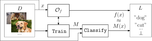 Figure 1 for Turning Your Weakness Into a Strength: Watermarking Deep Neural Networks by Backdooring
