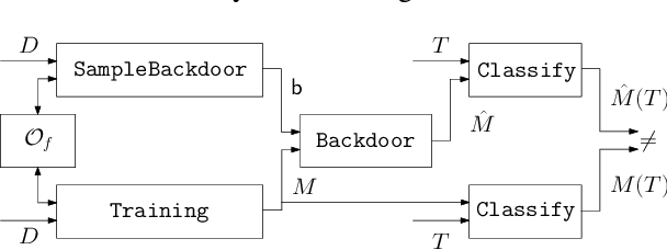 Figure 3 for Turning Your Weakness Into a Strength: Watermarking Deep Neural Networks by Backdooring