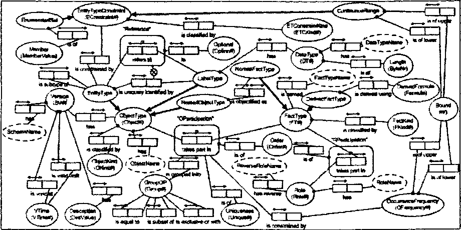 the design and implementation of an orm based information warehouse  the design and implementation of an orm based information warehouse semantic scholar