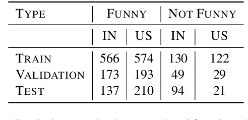 """Figure 2 for """"Judge me by my size (noun), do you?'' YodaLib: A Demographic-Aware Humor Generation Framework"""