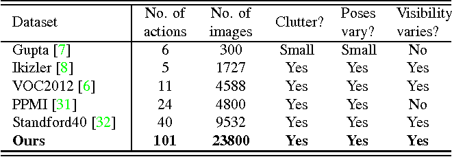 Figure 1 for Do Less and Achieve More: Training CNNs for Action Recognition Utilizing Action Images from the Web