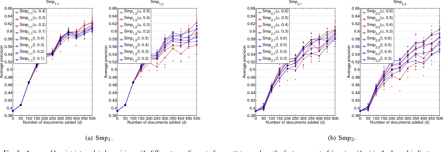 Sampling algorithms to update truncated SVD - Semantic Scholar