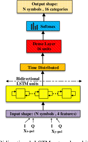Figure 3 for Compensation of Fiber Nonlinearities in Digital Coherent Systems Leveraging Long Short-Term Memory Neural Networks