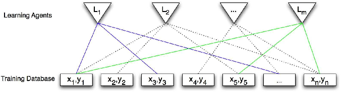 Figure 1 for Distributed Kernel Regression: An Algorithm for Training Collaboratively