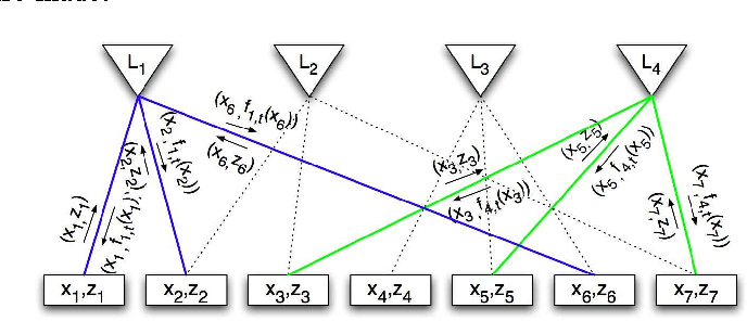 Figure 3 for Distributed Kernel Regression: An Algorithm for Training Collaboratively