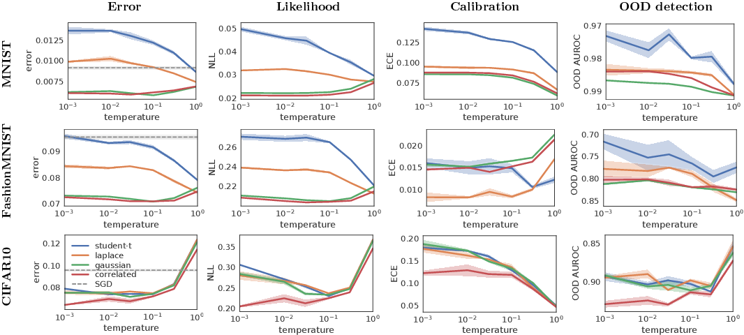 Figure 3 for BNNpriors: A library for Bayesian neural network inference with different prior distributions