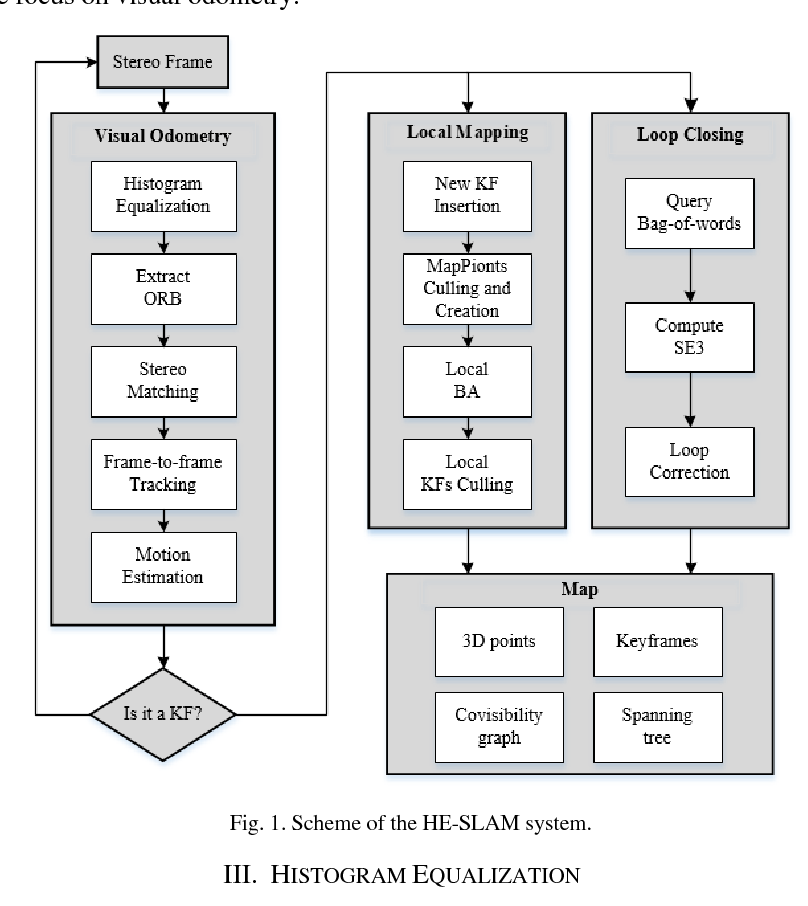 Figure 1 for HE-SLAM: a Stereo SLAM System Based on Histogram Equalization and ORB Features