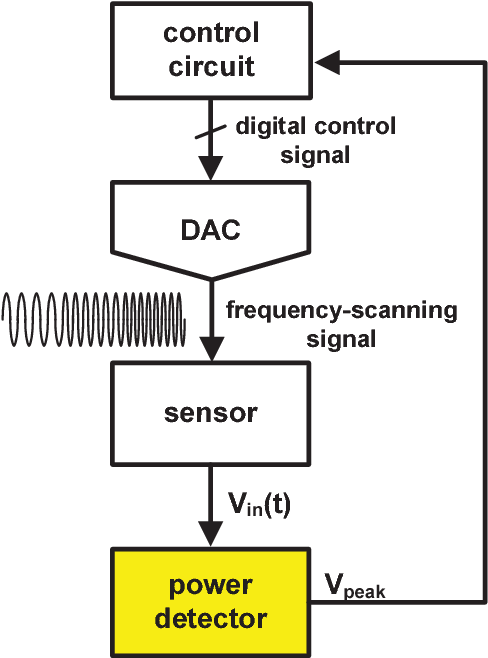 Fig. 1. Architecture of a typical frequency-shift detection circuit