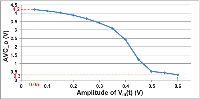 Fig. 5. Simulation result of AVC output voltage vs. the input amplitude