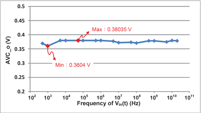Fig. 6. Simulation result of AVC output voltage vs. the input frequency