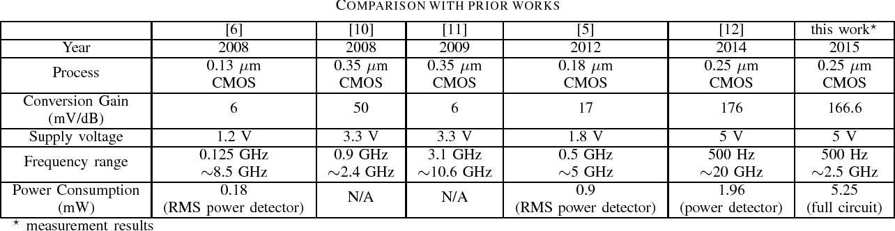 TABLE I COMPARISON WITH PRIOR WORKS