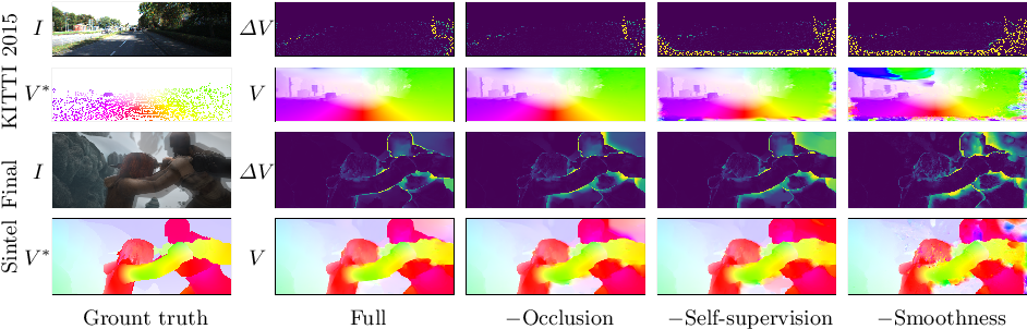 Figure 3 for What Matters in Unsupervised Optical Flow