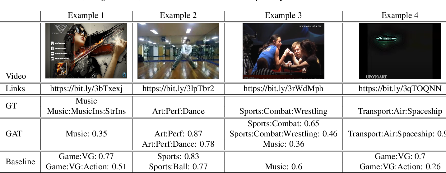 Figure 3 for Enhancing Transformer for Video Understanding Using Gated Multi-Level Attention and Temporal Adversarial Training